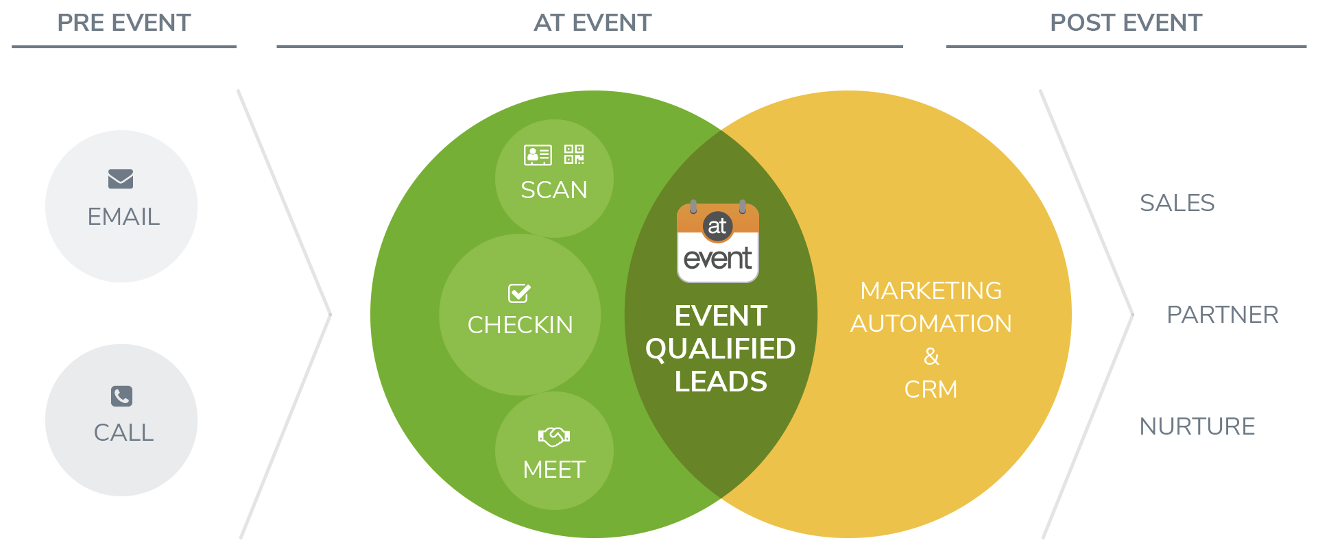 Optimize your event ROI with atEvent