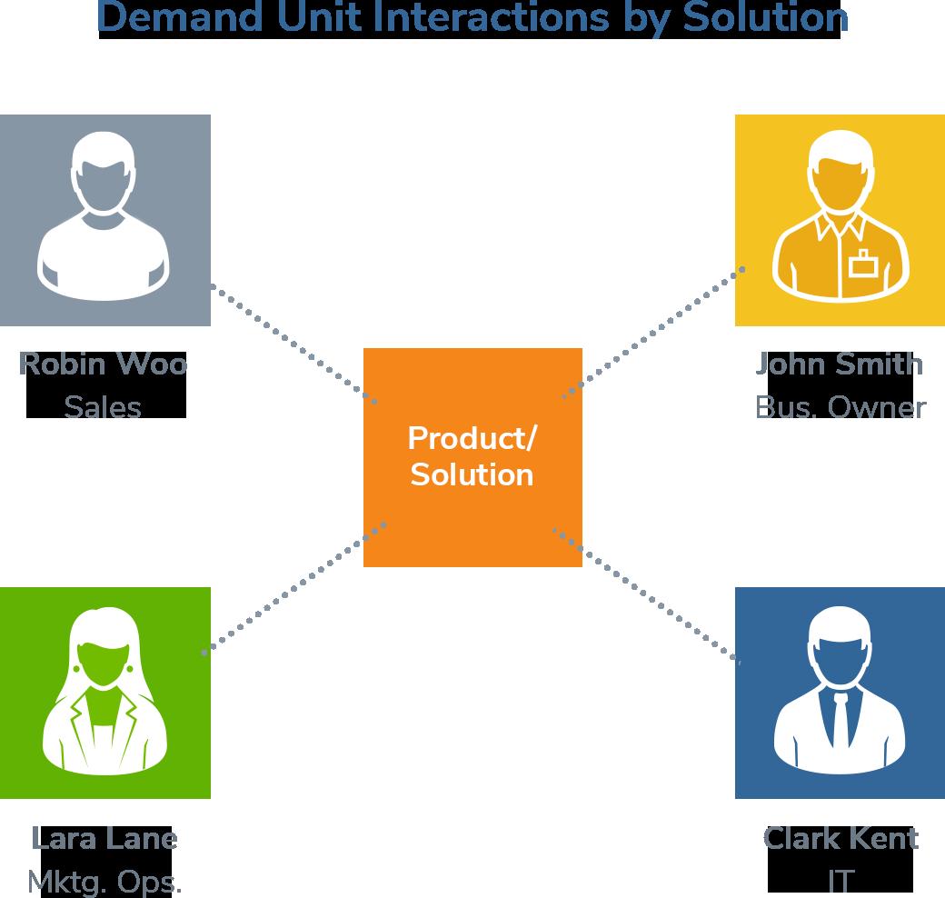 Improve Demand Unit Mapping